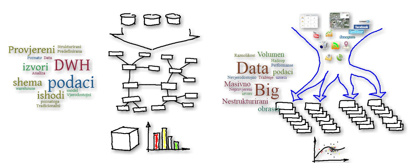 BigData vs DWH infographics Croatian